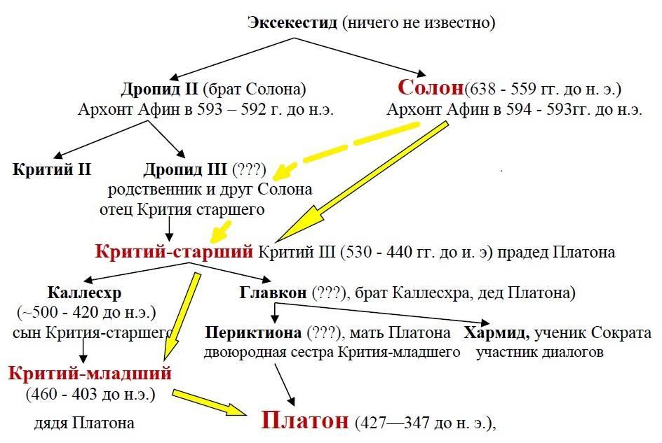 Предполагаемое генеалогическое дерево Платона (письменные источники)