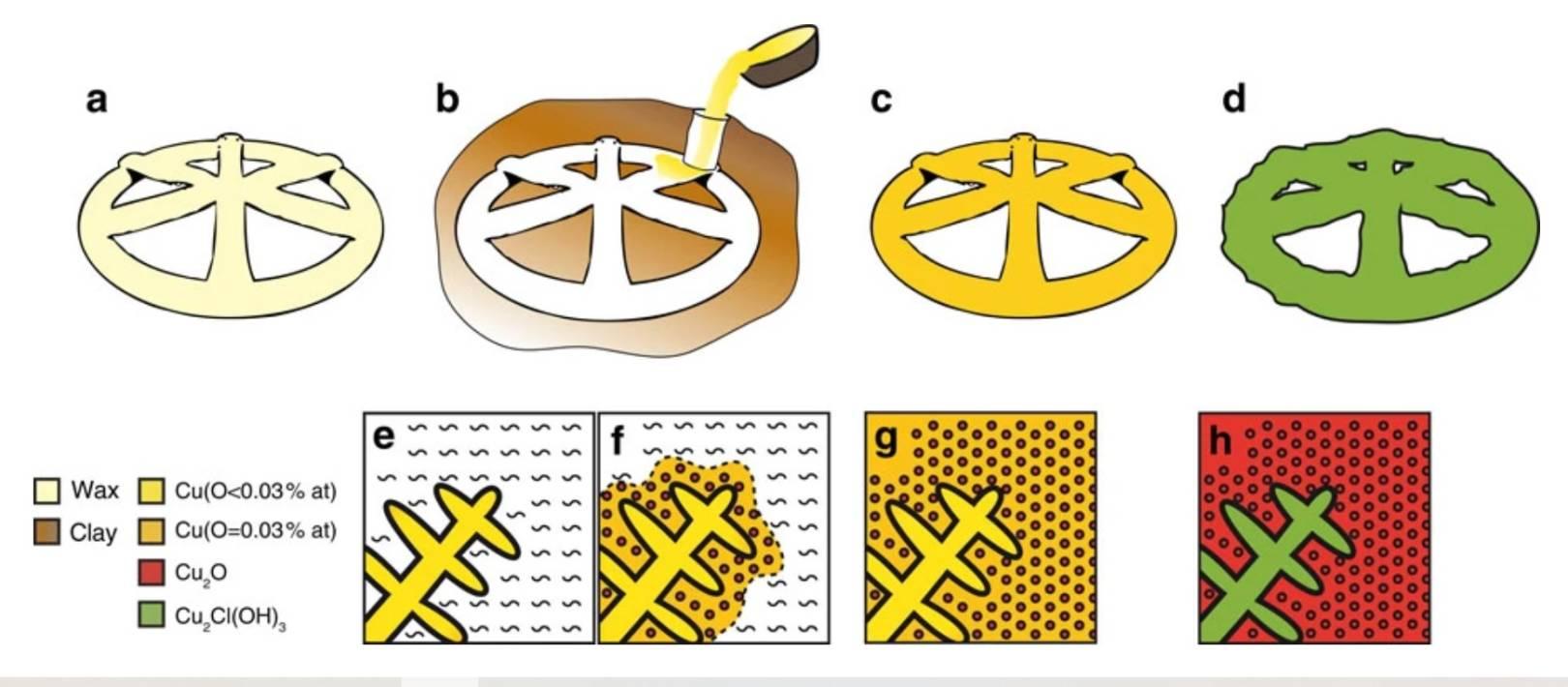 металлургия формовочное литье в древней Индии
