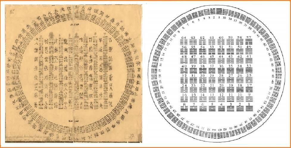 книга перемен нумерология